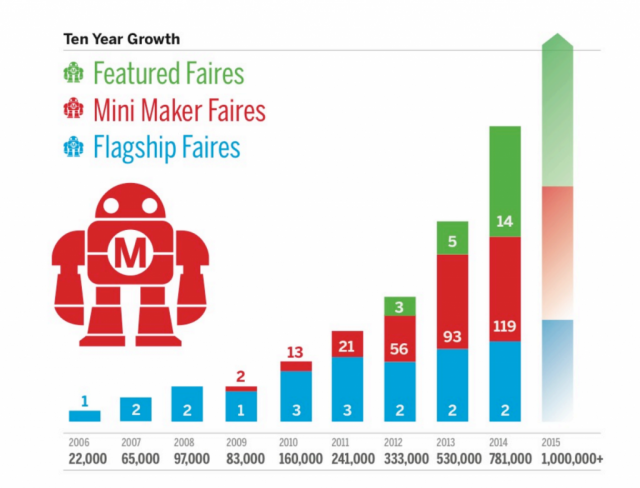 makergrowth